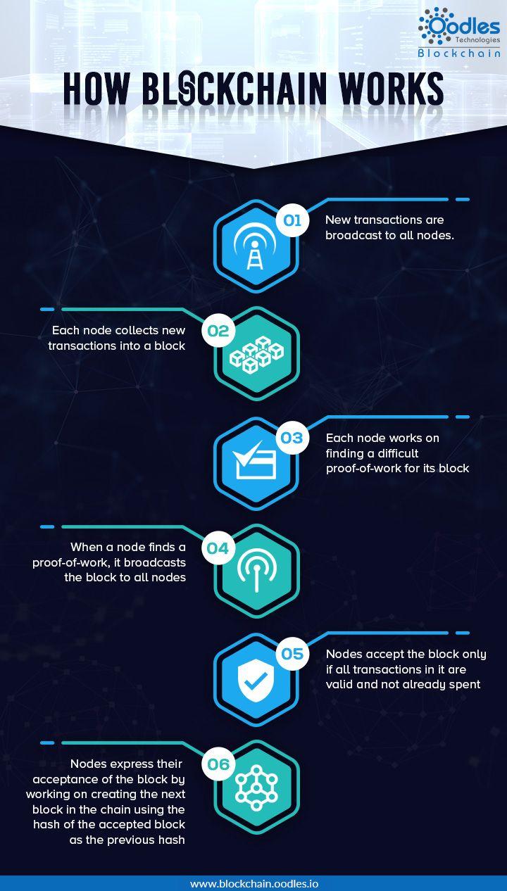 congestie de rețea blockchain bitcoin