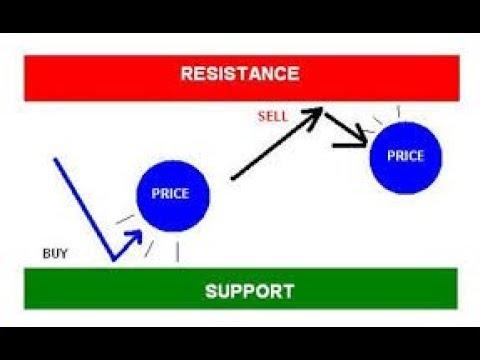 linii de suport și rezistență pentru opțiuni binare)