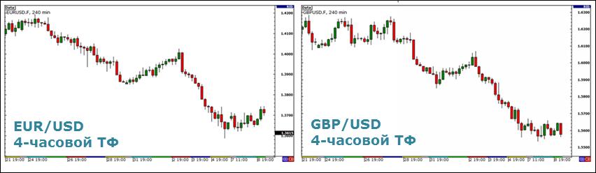 tendințe globale în tranzacționare)