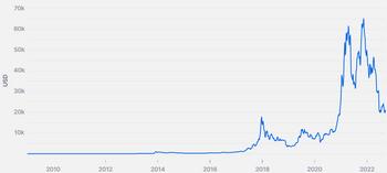 Diagrama Bitcoin - cum să citiți rata, cotațiile acțiunilor criptomonede - ghid