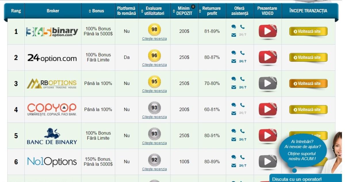 recenzii ale platformelor de tranzacționare pentru opțiuni binare)