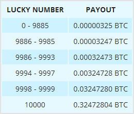 este ușor să câștigi bitcoin