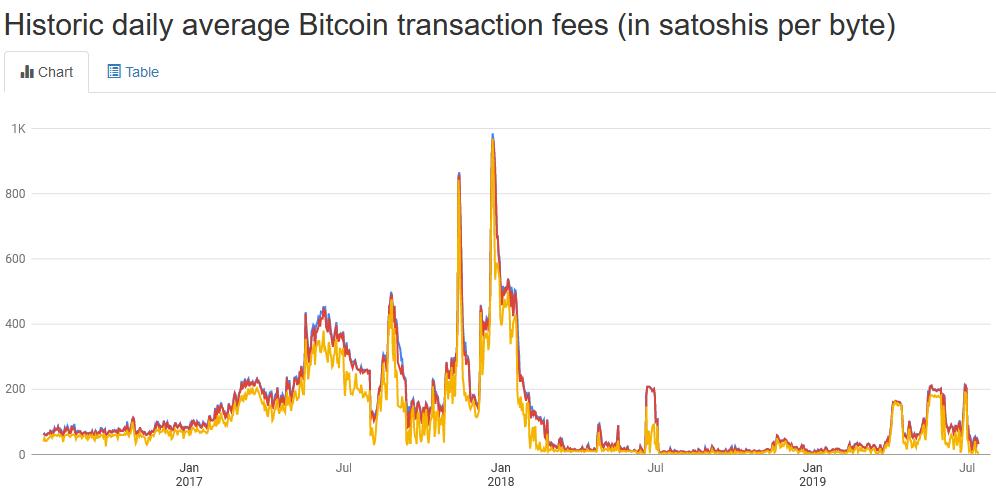 Bitcoin sources