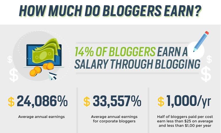 faceți bani online chiar acum lucrați de acasă)