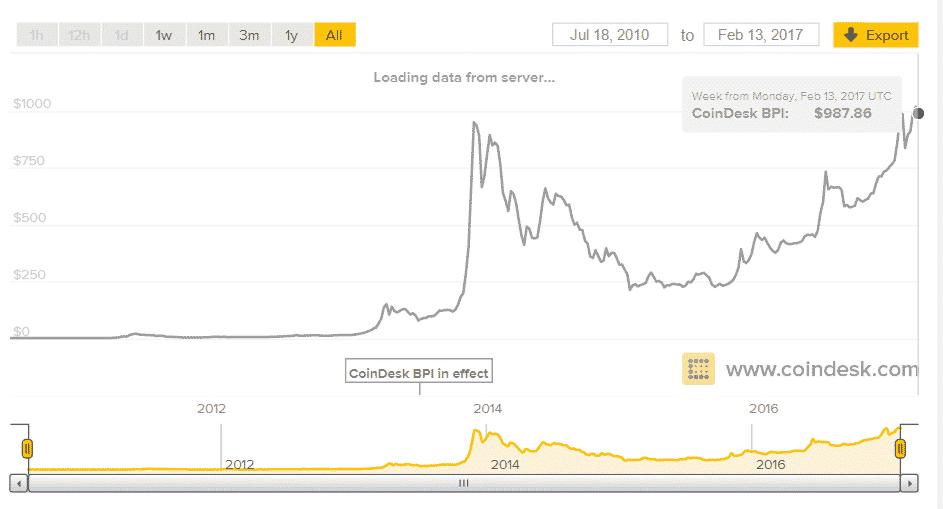Cum sa investesti in Bitcoin - Un scurt ghid pentru incepatori!