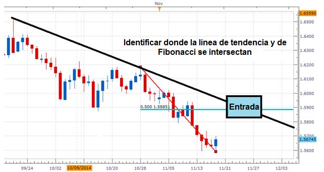 Strategia comercială Fan lui Fibonacci