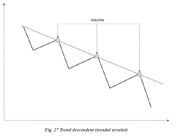 linia trendului ascendent)