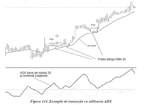 semnale și strategii de tranzacționare strategii pentru forturi de optiuni