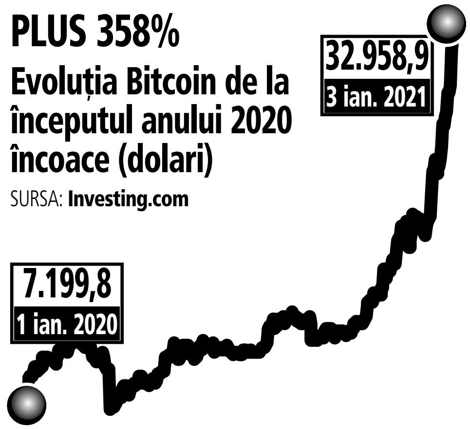 Bitcoin ajunge la o valoare record: peste de dolari