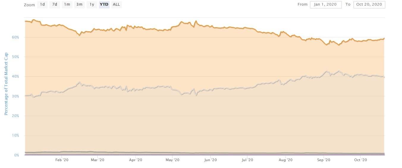 Ce înseamnă defalcarea ratei dominanței Bitcoin (BTCD) pentru Altcoins?