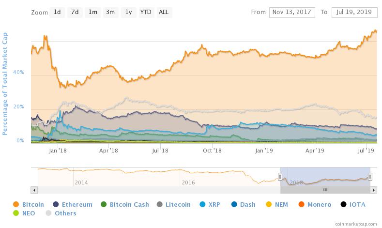 altcoins de dominație bitcoin