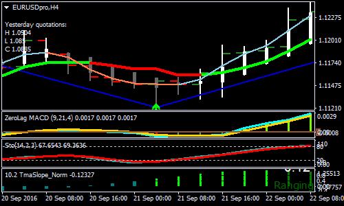 strategie indicator pentru tranzacționarea opțiunilor binare