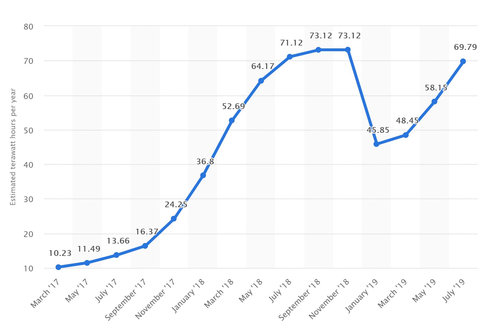rata tokenului