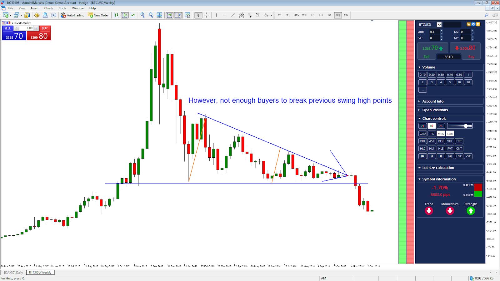 investiție în graficul USD din bitcoin)