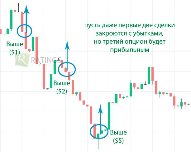 semnale de tranzacționare pe binomo)