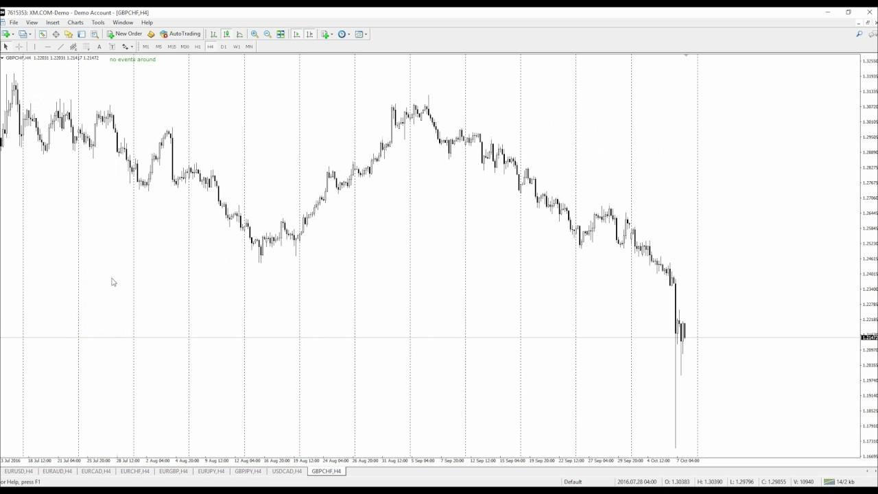 Andrelima - platformă de tranzacționare investitii in acțiuni