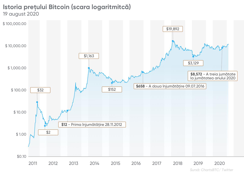 Una cum să investești în bitcoin ca companie Astfel,