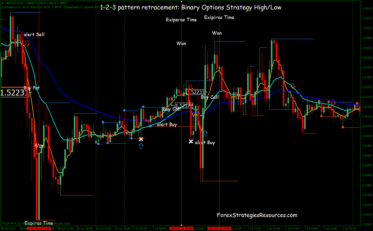 strategia de opțiuni binare 1 2 3