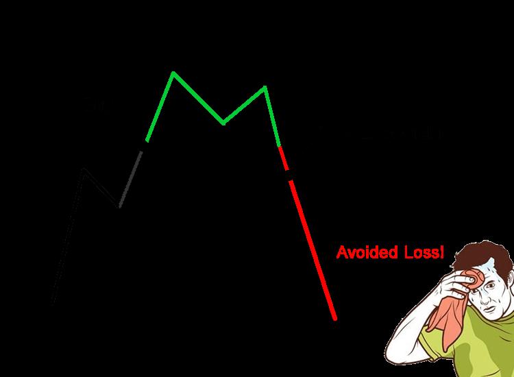 Ordin Stop-Pierdere | Glosar Trader | Centrul de Asistență FxPro
