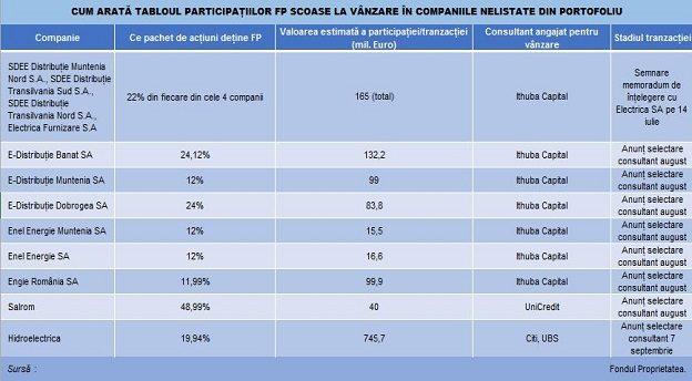 Platforma de investiții bancare lituaniene)