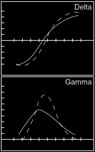 Gamma trading
