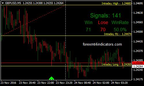 Semnale de Kim cu Fibonacci Forex Optiuni binare strategie de tranzacționare