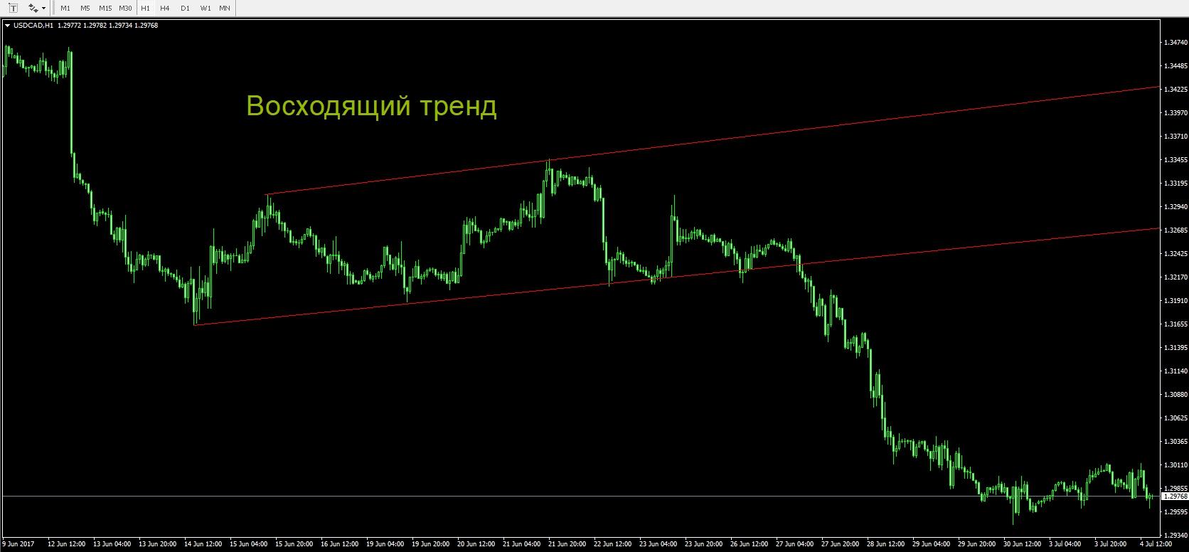 linii de inversare a tendințelor