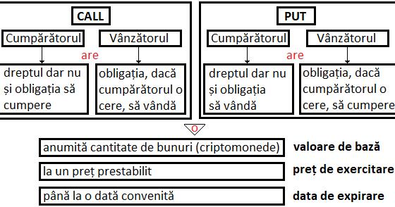 Coeficienti Optiuni - Tradeville
