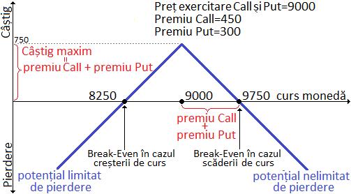 graficul de profit al opțiunii put)