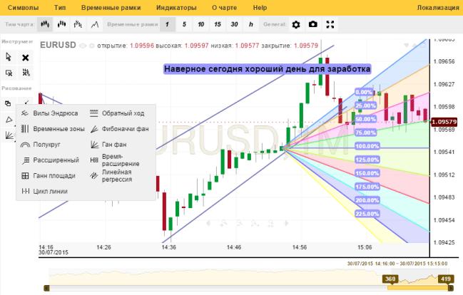 linii de inversare a tendințelor du bitcoin la portofel