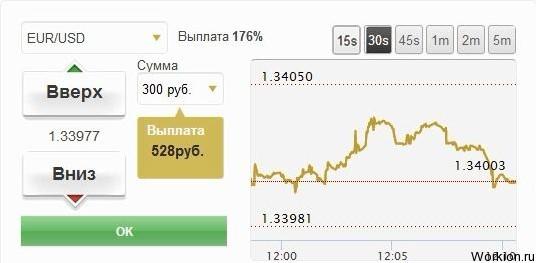 topuri grafice pentru opțiuni binare)