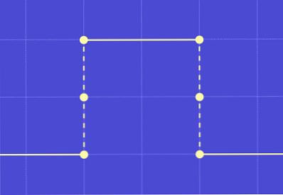 linie de tendință de filtrare liniară)