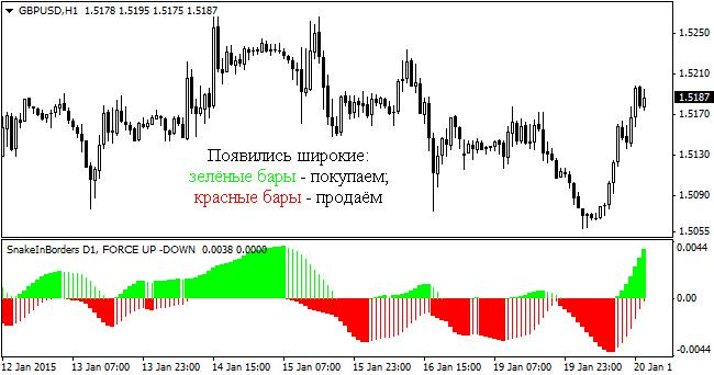 indicatori care arată inversarea tendințelor în tranzacționare)