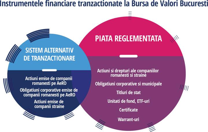platforme de tranzacționare pentru tranzacționare pe piața de valori