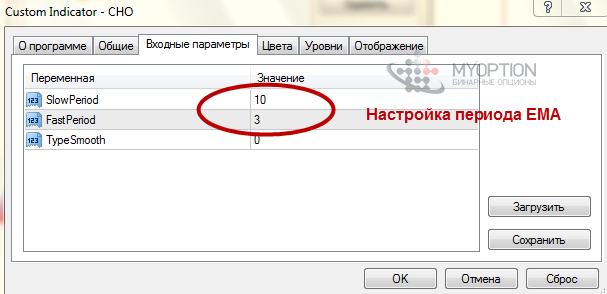 indicator chaikin pentru opțiuni binare