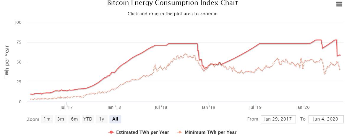 Numărul de tranzacții neconfirmate pe rețeaua Bitcoin este la cel mai înalt nivel din