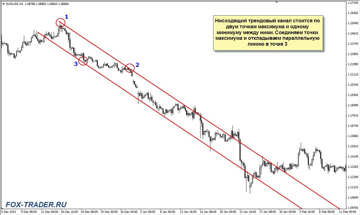 construiți linii de tendință