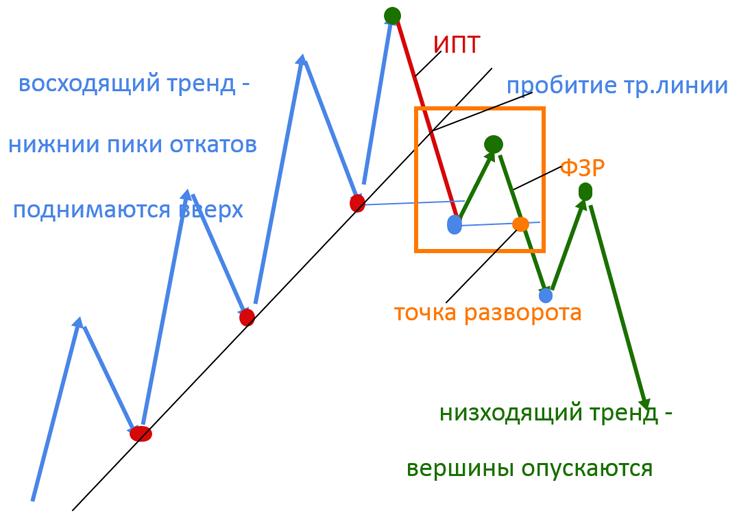 Adăugarea unei linii de medie mobilă sau de tendință într-o diagramă - Asistență Office