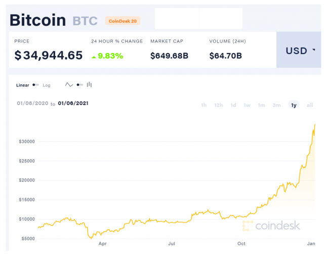 Bitcoin (BTC) Price to USD - Live Value Today | Coinranking