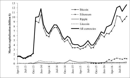 istoria bitcoin mempool