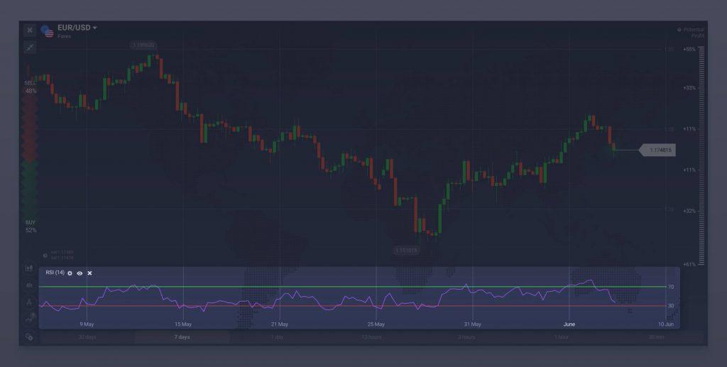 tranzacționarea opțiunilor binare folosind indicatorul rs