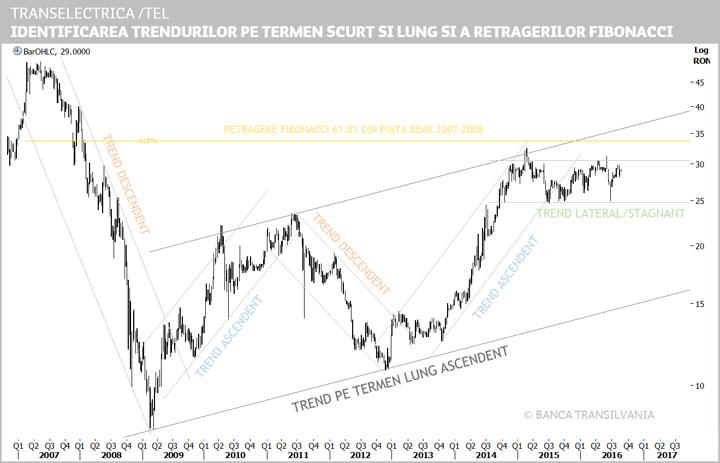 schimbări de preț în tranzacționarea valurilor