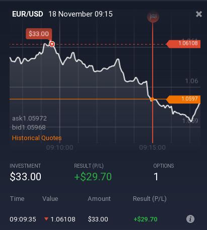 Semnale privind indicatorii de opțiuni binare pe perechi valutare