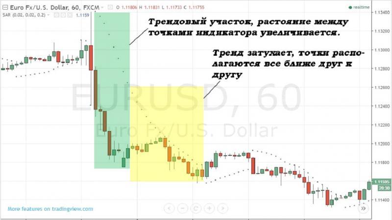 indicatori pentru tranzacționarea opțiunilor binare 60 de secunde