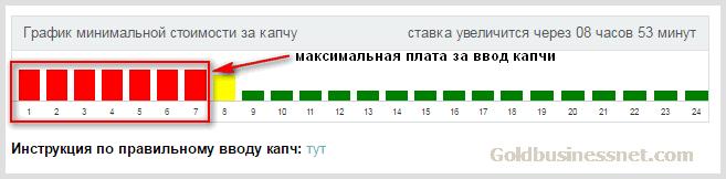 câștigurile pe internet de captcha)