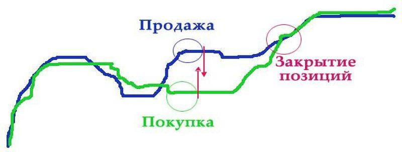 o opțiune este o tranzacție pe piața valutară)