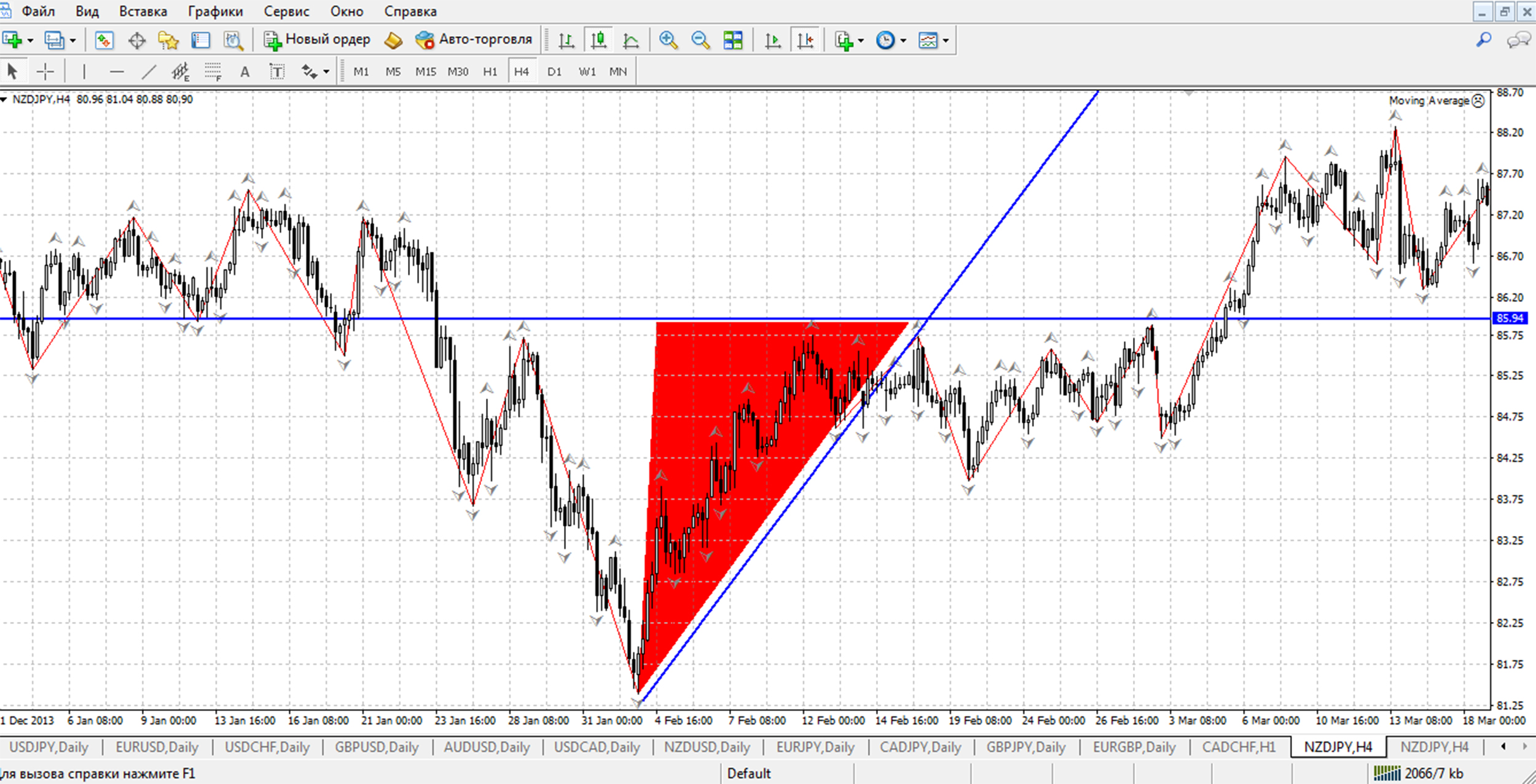 tranzacționare triunghi formă)