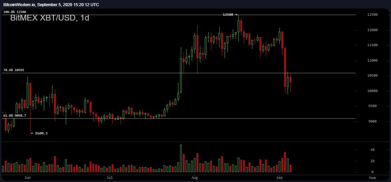 Brokeri Btc Apvienošanās « Bitcoin Trading Bot - Automatizējiet Bitcoin Trades
