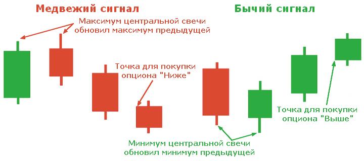 tranzacționarea opțiunilor turbo pe indicatori)