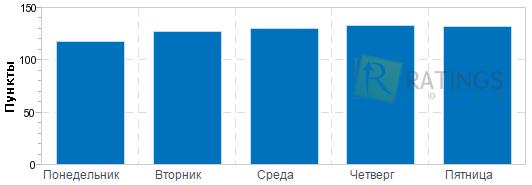 șapte zile pe săptămână opțiuni binare)